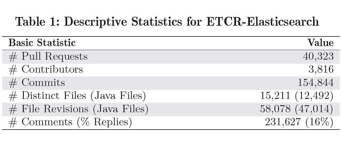 Exploit Those Code Reviews! @ESEC/FSE